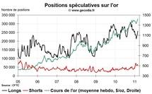 Commo Hedge Fund Watch : la spéculation sur l'or, le pétrole et l'argent (7 mars 2011)