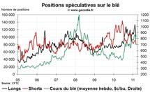 Grain Hedge Fund Watch : la spéculation sur le blé, le maïs et le soja (7 mars 2011)