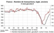 Ventes de logements anciens en France: forte poussée des transactions en fin d'année