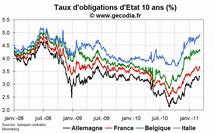 Sur le marché obligataire de la zone euro, le Bund en hausse à la mi-journée à 3.29 % et le 10 ans français à 3.65 %