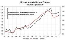 Stress immobilier France fin 2010 : le pouvoir d'achat immobilier encore réduit