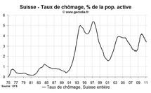 Baisse du taux de chômage en Suisse en février 2011