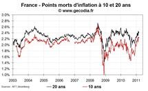 Les anticipations d'inflation des marchés stables en Europe et en légère hausse aux USA