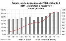 Déficit public et dette publique en France en janvier 2011 : déficit en hausse