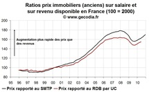 Indicateurs valorisation de l'immobilier en France : encore en dégradation fin 2010