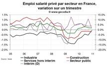Créations d'emploi en France T4 2010 : faiblesse confirmée en seconde estimation