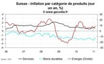 Inflation en Suisse février 2011 : toujours aussi faible
