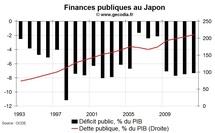 L'économie japonaise confrontée à un choc sans précédent
