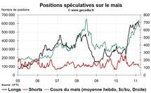 Grain Hedge Fund Watch : la spéculation sur le blé, le maïs et le soja (14 mars 2011)