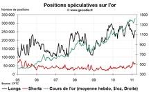 Commo Hedge Fund Watch : la spéculation sur l'or, le pétrole et l'argent (14 mars 2011)