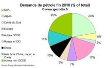 Le poids du Japon sur le marché du pétrole