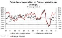 Inflation en France février 2011 : recul de l'inflation sous-jacente et hausse de l'énergie
