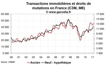 Transactions immobilières France février 2011 : indicateurs toujours très porteurs