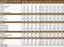 Transactions immobilières dans les régions françaises en février 2011