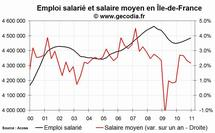 L'emploi salarié dans le privé en hausse en Île-de-France fin 2010
