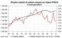 L'emploi salarié dans le privé en hausse en PACA fin 2010