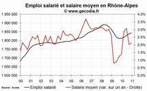 L'emploi salarié dans le privé en hausse en Rhône-Alpes fin 2010