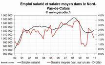 L'emploi salarié dans le privé en hausse en Nord Pas-de-Calais fin 2010