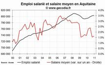 L'emploi salarié dans le privé en hausse en Aquitaine fin 2010