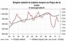 L'emploi salarié dans le privé en hausse en Pays de la Loire fin 2010