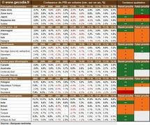 Taux de croissance du PIB par pays : un bon cru au T4 2010