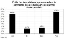 Le poids du Japon sur les marchés des produits agricoles