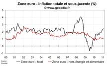 Inflation zone euro février 2011 : l'inflation sous-jacente stable à 1 %