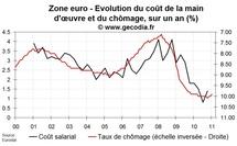 Salaires en zone euro fin 2010 : des gains de pouvoir d'achat réduits comme peau de chagrin