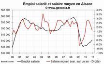 L'emploi salarié dans le privé progresse en Alsace fin 2010
