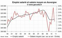 L'emploi salarié dans le privé en hausse en Auvergne
