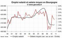 L'emploi salarié dans le privé stagne en Bourgogne fin 2010