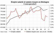L'emploi salarié dans le privé en hausse en Bretagne fin 2010
