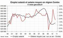 L'emploi salarié dans le privé en hausse en région Centre fin 2010