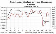 L'emploi salarié dans le privé en hausse en Champagne-Ardenne fin 2010