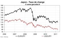 Crise nucléaire au Japon : le point sur les marchés financiers