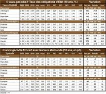 Crise de la dette en zone euro : le Portugal un peu plus pris à la gorge