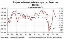L'emploi salarié dans le privé en hausse en Franche-Comté fin 2010