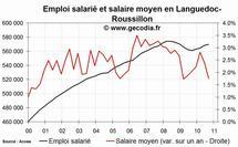 L'emploi salarié dans le privé en hausse en Languedoc-Roussillon fin 2010