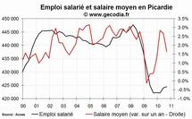 L'emploi salarié dans le privé en hausse en Picardie fin 2010