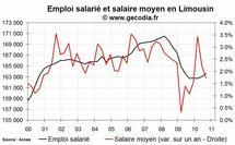 L'emploi salarié dans le privé en hausse en Limousin fin 2010