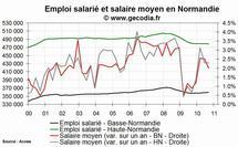 L'emploi salarié dans le privé en hausse en Normandie fin 2010