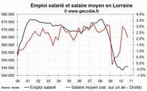 L'emploi salarié dans le privé en baisse en Lorraine fin 2010