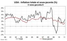Inflation aux USA en février 2011 : hausse de l'inflation sous-jacente et flambée de l'énergie