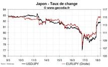 Intervention concertée des banques centrales sur le yen sur fond de nouvelles rassurantes sur la crise nucléaire
