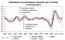 Indicateurs avancés OCDE : toujours bons en janvier 2011