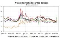 La volatilité fait son retour sur les marchés financiers