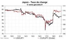 Situation stabilisée pour le yen après l'intervention des banques centrales
