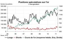 Commo Hedge Fund Watch : la spéculation sur l'or, le pétrole et l'argent (21 mars 2011)