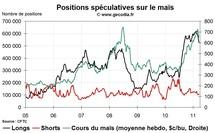 Grain Hedge Fund Watch : la spéculation sur le blé, le maïs et le soja (21 mars 2011)