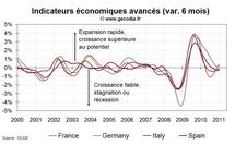 Indicateur avancé pour la France janvier 2011 : ça va beaucoup mieux